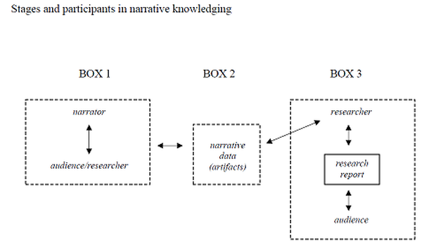 box 1: this represents the construction of the narrative data (i e  data  collection)